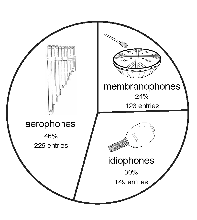 Aerophones are the most common instrument class in South America, making up almost half of the musical instruments in the proposed classification. Chordophones were not present in the Indigenous musical history of the Americas, as they have been introduced after the contact with the Europeans. © Aguirre-Fernández et al., 2021