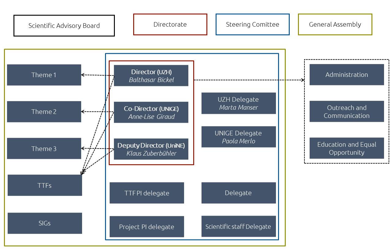 organization nccr